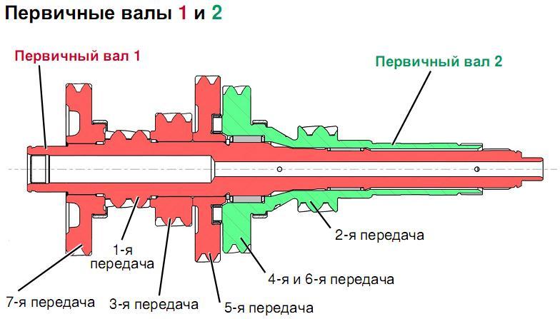 Первичные валы 1 и 2 КПП.