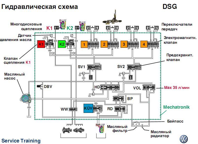 гидравлическая схема DSG