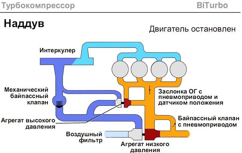 схема наддува турбокомпрессора.