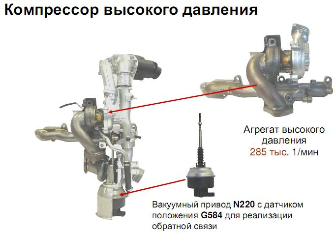 компрессор высокого давления.